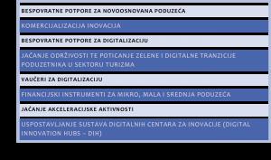 Najava natjecaji digitalizacija inovacije 2021